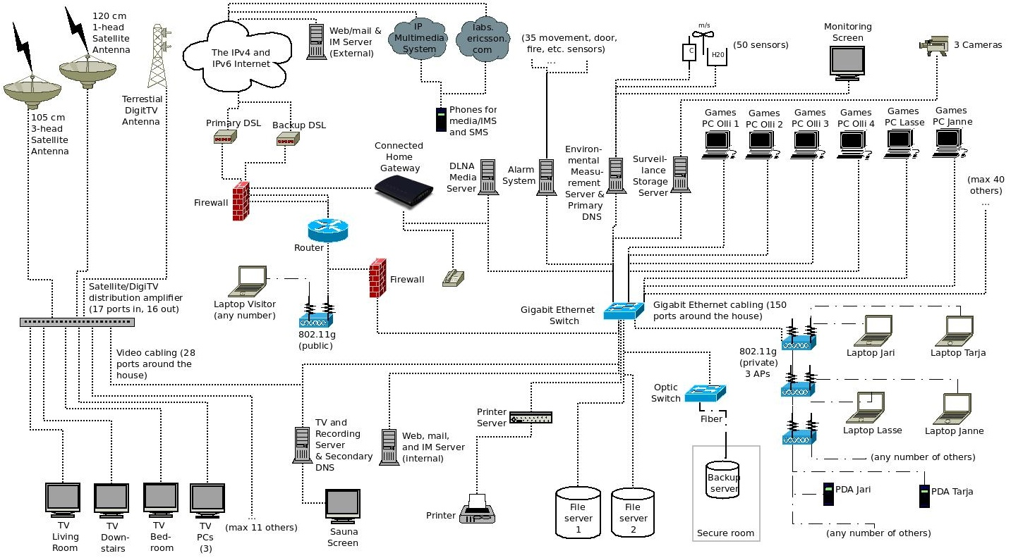 implementation - Home Network Design